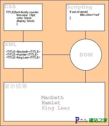 XML轻松学习手册(2)XML概念